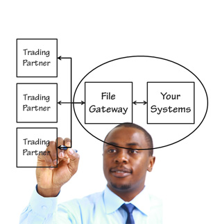 IBM Sterling File Gateway