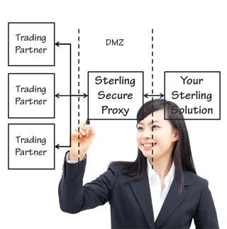 IBM Sterling Secure Proxy